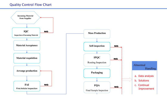 Quality Control Flow Chart Metal Stamping China